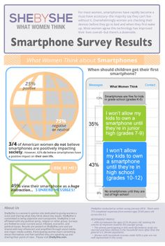 questionnaire the effects of smartphones Questionnaire of a the study was carried out on smartphones in march 2016.