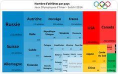 Sotchi 2014: quelles sont les nationalités les plus représentées? | Slate.fr