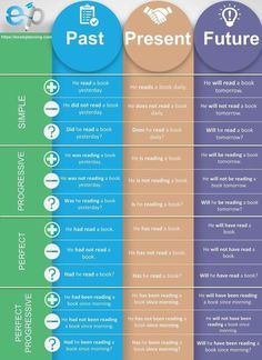 Tenses chart will help you to learn tenses and remember tenses formula. Tenses chart will help you to learn tenses and remember tenses formula.,Infographik Tenses chart will help you to learn tenses and remember. English Grammar Tenses, Teaching English Grammar, English Grammar Worksheets, English Learning Spoken, English Writing Skills, English Idioms, English Vocabulary Words, English Phrases, Learn English Words