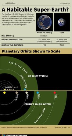 Huge Super-Earth: Potentially Habitable Alien Planet HD Explained (Infographic) Cosmos, Sistema Solar, Super Earth, Space Facts, Alien Planet, Alien Worlds, E Mc2, Space And Astronomy, Astronomy Science