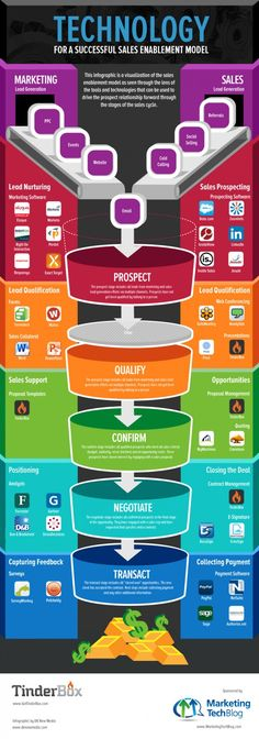 Herramientas para conseguir el éxito en las ventas Technology for a successful sales enablement model / Migrating to a customer expansion in the bottom of the funnel Digital Marketing Strategy, Inbound Marketing, Marketing Automation, Business Marketing, Content Marketing, Affiliate Marketing, Internet Marketing, Online Marketing, Social Media Marketing