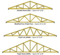 You may refer to a truss as the rafter, but it's basically the skeleton of the roof, carrying the weight of the frame and supporting the walls of the building. Trusses are very important to preventing the walls from bending or flexing, more so. Pole Barn Trusses, Roof Trusses, Pole Barns, Steel Trusses, Roof Replacement Cost, Steel Framing, Roof Truss Design, Types Of Roofing Materials, Wood Truss