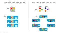 Service Fabric platform application development