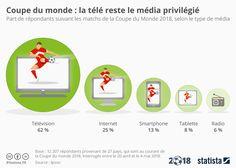 Image result for coupe du monde 2018 infographie