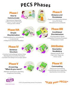 PECS phases.  Repinned by  SOS Inc. Resources  http://pinterest.com/sostherapy.