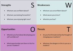 SWOT student - Google Search