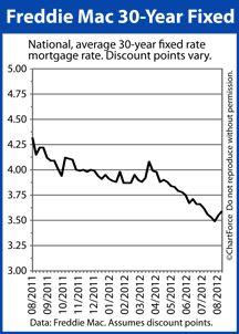 mortgage rates first niagara bank