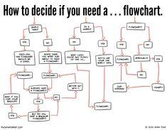The flowchart!