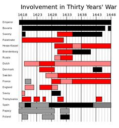 Thirty Years War involvement graph. Red is against the Hapsburg Emperors (Ferdinand II and III), Black is for the Emperors.
