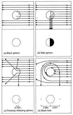 Jean-Pierre Luminet, Black Holes, Cambridge University Press, 1987  THE ILLUMINATION OF FOUR TYPES OF BODIES  Every natural body absorbs and reflects electromagnetic radiation in some way. The experiment illustrated in Figure 30 uses a parallel beam of light to illuminate several 'ideal' bodies, and to observe the reflected light in a direction perpendicular to the incident direction. The type of image received depends on the nature of the body and how it reacts to electromagnetic waves.