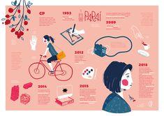 Infographic & Data Visualisation on Behance - illustrations Graphic Design Cv, Web Design, Brochure Design, Brochure Layout, Chart Design, Design Set, Brochure Template, Layout Design, Design Trends