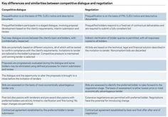 Key differences and similarities between competitive dialogue and negotiation