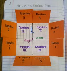 coordinate plane foldable....keep scrolling for the embedded template