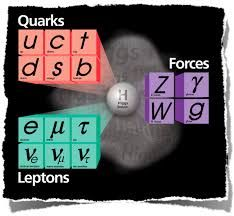 particle physics model images - Startpage Picture Search