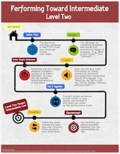 Steps to Intermediate Low