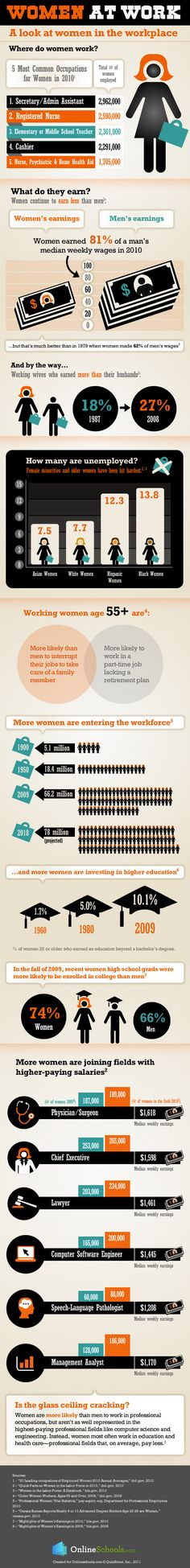 """Infographic: Women in the workplace - there's no excuse for the """"earning less"""" problem, let's get on it."""