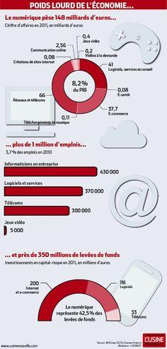 [Infographie] Les chiffres clefs de l'industrie numérique en France - #infographics