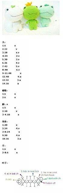Amigurumi frogs. (Free pattern).