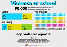 School violence sends over 90,000 children to the hospital every year, according to a new study from Pediatrics.