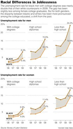 Racial Differences in Joblessness (click through for analysis)