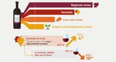 La región y la denominación del vino sigue siendo la principal fuerza de ventas