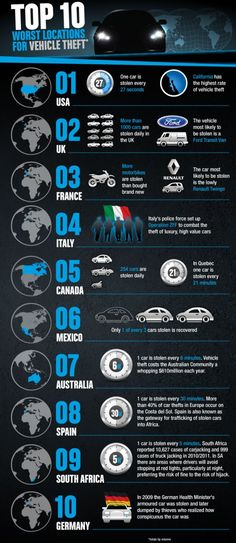 Top 10 Worst Locations For Vehicle theft [INFOGRAPHIC] #vehicle#theft