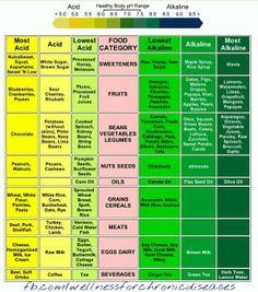 Acidic and alkaline food chart. You are what you eat #healthyeating #healthyliving #inflammation #fibro #chronicfatigue #
