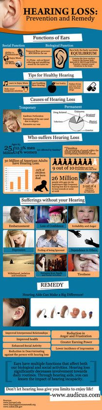Hearing Loss. For more information, go to http://www.fauquierent.net/audiology.htm