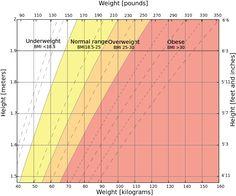 Medidas - Tabela comparativa do IMC para diversos pesos e alturas