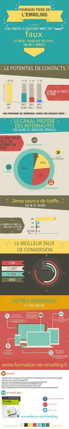 A l'heure du social et de l'inbound marketing, l'agence Dicila liste en infographie les raisons pour lesquels l'email reste un outil marketing primordial encore aujourd'hui. Et le moins que l'on puisse dire, c'est que ces arguments sont nombreux #emailing