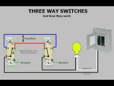 Three-way switches & How they work, control one light with two switches, example a hall light with a switch at each end