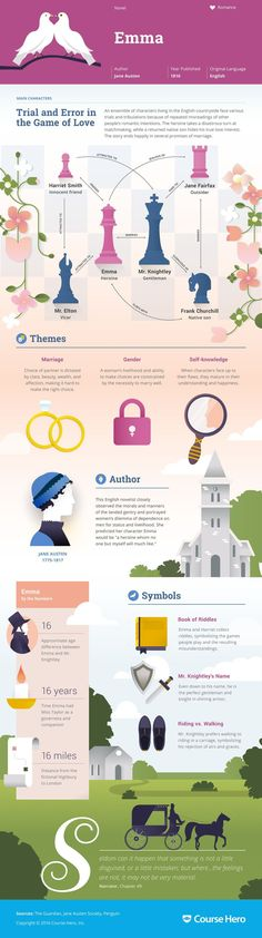 Emma by Jane Austen Infographic | Course Hero