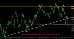 Gbp/Usd : 13/06/2016 Technical Analysis Report From Centreforex Our Preference: Sell Below 1.4200 for the target of 1.4050 levels Alternative Scenario: Nill  Technical Commentary: In Weekly Chart :- Last week GbpUsd was closed on lower side as  bearish candle and today morning it was broken the key support levels of 2010 year low so we  can sell near key resistance level and except upto next key support levels :- which we have  shown in attached image.