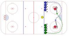 ) Eagles half ice 1 on 1 min.) Eagles half ice 2 on 1 min. Hockey Drills, Hockey Training, Racing, Sports, Ideas, Chalk Board, Ice Hockey, Exercise, Excercise