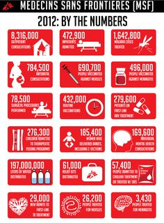 Medecins Sans Frontiers (MSF) 2012 by the numbers