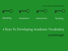4 Keys To Developing Academic Vocabulary by Persida and William Himmele via TeachThought Improve Vocabulary, Vocabulary Instruction, Academic Vocabulary, Teaching Vocabulary, Vocabulary Activities, English Vocabulary, Reading Resources, Teaching Reading, Teacher Resources