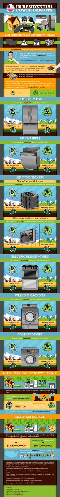 US Residential Power Bandits: This infographic shows how much energy is used in old appliances versus new and energy efficient ones.