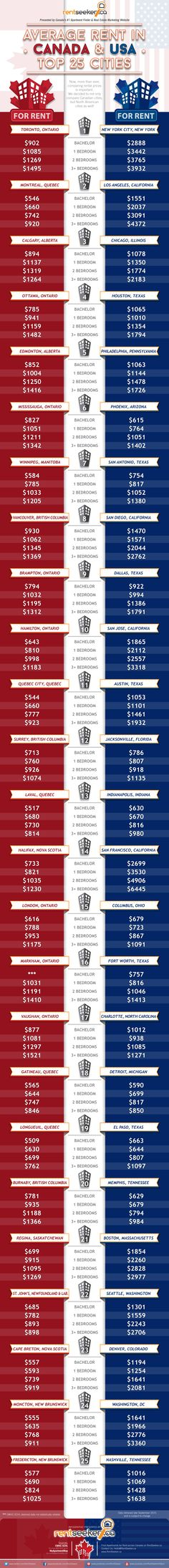Comparing the Cost to Rent Apartments in Cities across Canada and the U.S. via www.RentSeeker.ca