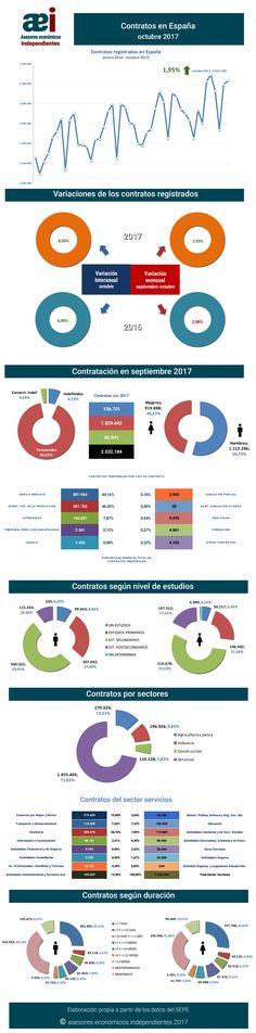 infografía contratos registrados en el mes de octubre 2017 en España realizada por Javier Méndez Lirón para asesores económicos