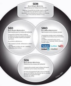 Que signifient SEM, SEO, SMO et SEA ?    www.topmoods.com