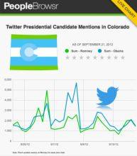 Swing State #Colorado @Twitter Mention Trends. Data by @Peoplebrowsr, chart by @iCharts. #live #chart