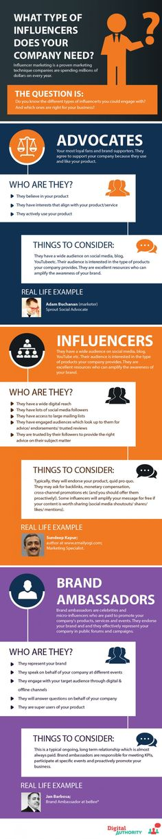 A step-by-step guide to influencer marketing: Looking to engage and partner with social media users who have large, thriving followings? Take the mystery out of the increasingly popular strategy with this infographic.
