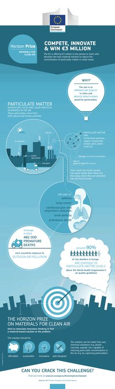 Particulate Matter Infographic - Particulate matter (PM) is the air pollutant that has the most severe impact on health. In addition to its impact on human health, particulate matter can also have adverse effects on climate change and ecosystems. Air Pollution, Indoor Air Quality, Thesis, Research, Climate Change, Workplace, Infographics, Innovation, Challenges