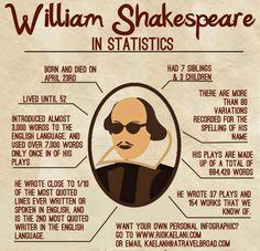 William Shakespeare in Statistics, by Rio Kae Lani