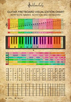 Connection Between Guitar Fretboard And Piano Keyboard - Learn Guitar For Free Music Theory Guitar, Music Chords, Guitar Chord Chart, Guitar Sheet Music, Guitar Chords, Guitar Notes, Piano Music Notes, Music Writing, Piano Songs