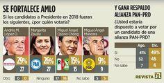 AMLO aventaja e impulsa a Morena; Margarita segunda: Reforma - http://www.esnoticiaveracruz.com/amlo-aventaja-e-impulsa-a-morena-margarita-segunda-reforma/