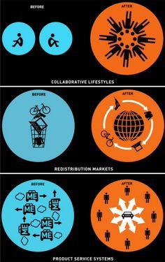 Un bon article sur le thème de la consommation collaborative.