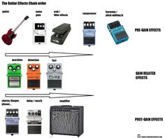 Guitar Effects Signal Chain Order ! Bass Guitar Lessons, Guitar Songs, Guitar Chords, Acoustic Guitar, Guitar Effects Pedals, Guitar Pedals, Cigar Box Guitar, Learn To Play Guitar, Guitar Shop