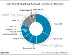 [Infographic] Time spent on iOS and Android connected devices. #socialmedia #tech #gadgets