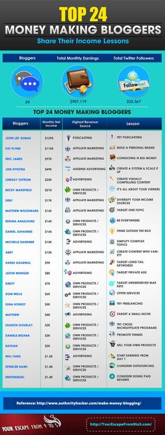 Top-24-Money-Making-Bloggers-Share-Their-Income-Lessons-Infographic-image